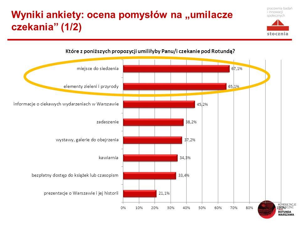 Wyniki ankiety: ocena pomysłów na umilacze czekania (1/2)