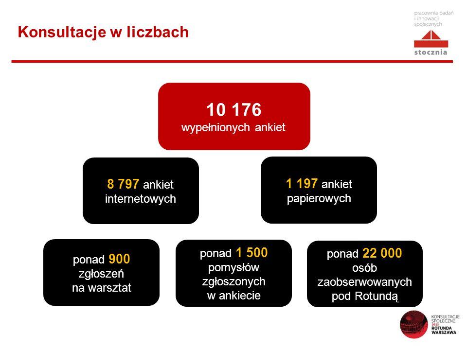 Konsultacje w liczbach 10 176 wypełnionych ankiet 8 797 ankiet internetowych 1 197 ankiet papierowych ponad 900 zgłoszeń na warsztat ponad 22 000 osób zaobserwowanych pod Rotundą ponad 1 500 pomysłów zgłoszonych w ankiecie