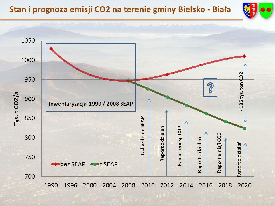 Stan i prognoza emisji CO2 na terenie gminy Bielsko - Biała