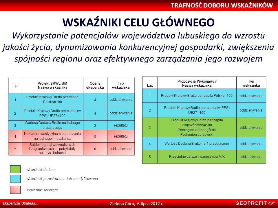 WSKAŹNIKI CELU GŁÓWNEGO Wykorzystanie potencjałów województwa lubuskiego do wzrostu jakości życia, dynamizowania konkurencyjnej gospodarki, zwiększeni