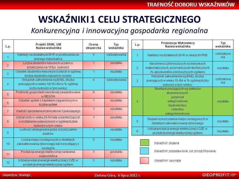WSKAŹNIKI 1 CELU STRATEGICZNEGO Konkurencyjna i innowacyjna gospodarka regionalna TRAFNOŚĆ DOBORU WSKAŹNIKÓW Ekspertyza Strategii… Zielona Góra, 6 lip