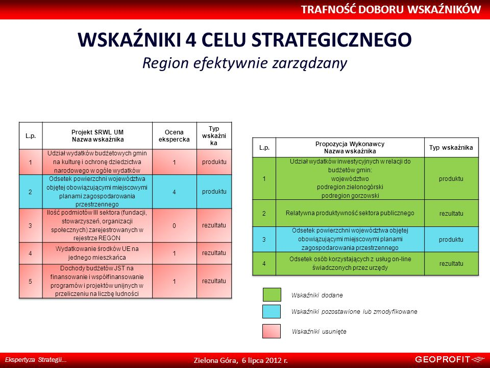 WSKAŹNIKI 4 CELU STRATEGICZNEGO Region efektywnie zarządzany TRAFNOŚĆ DOBORU WSKAŹNIKÓW Ekspertyza Strategii… Zielona Góra, 6 lipca 2012 r. Wskaźniki