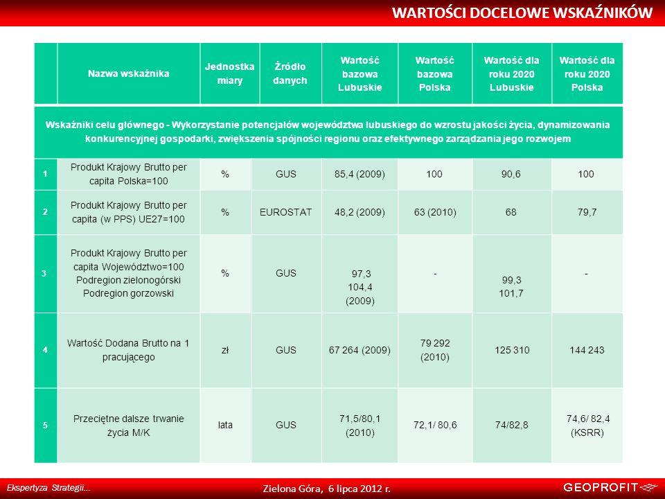 WARTOŚCI DOCELOWE WSKAŹNIKÓW Ekspertyza Strategii… Zielona Góra, 6 lipca 2012 r. Nazwa wskaźnika Jednostka miary Źródło danych Wartość bazowa Lubuskie