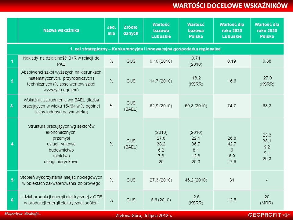 WARTOŚCI DOCELOWE WSKAŹNIKÓW Ekspertyza Strategii… Zielona Góra, 6 lipca 2012 r. Nazwa wskaźnika Jed. mia Źródło danych Wartość bazowa Lubuskie Wartoś