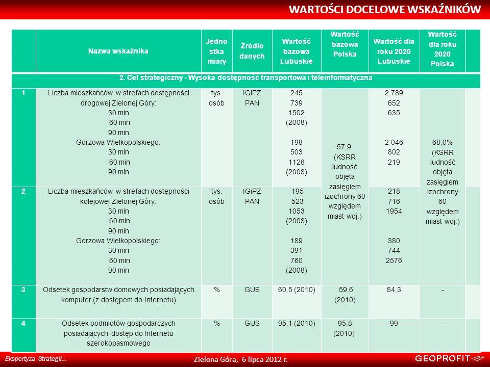 WARTOŚCI DOCELOWE WSKAŹNIKÓW Ekspertyza Strategii… Zielona Góra, 6 lipca 2012 r. Nazwa wskaźnika Jedno stka miary Źródło danych Wartość bazowa Lubuski