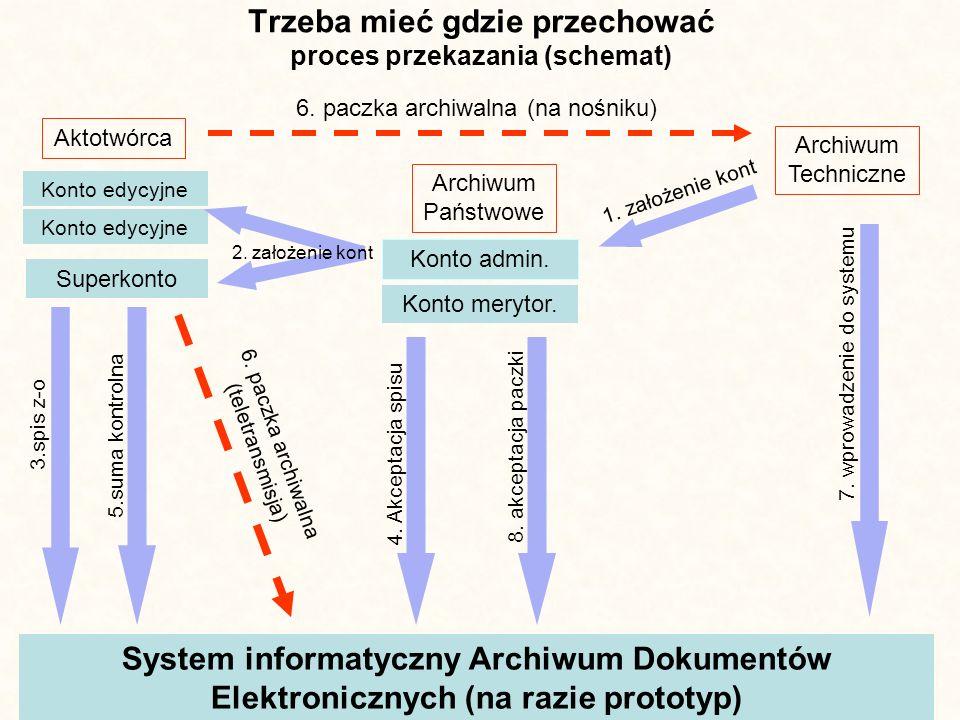 Trzeba mieć gdzie przechować proces przekazania (schemat) Archiwum Techniczne Archiwum Państwowe Aktotwórca Konto admin. Konto merytor. 1. założenie k