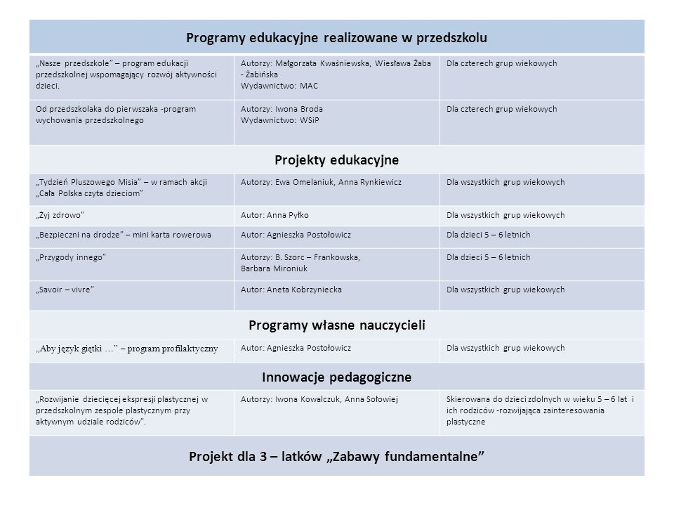 Programy edukacyjne realizowane w przedszkolu Nasze przedszkole – program edukacji przedszkolnej wspomagający rozwój aktywności dzieci. Autorzy: Małgo