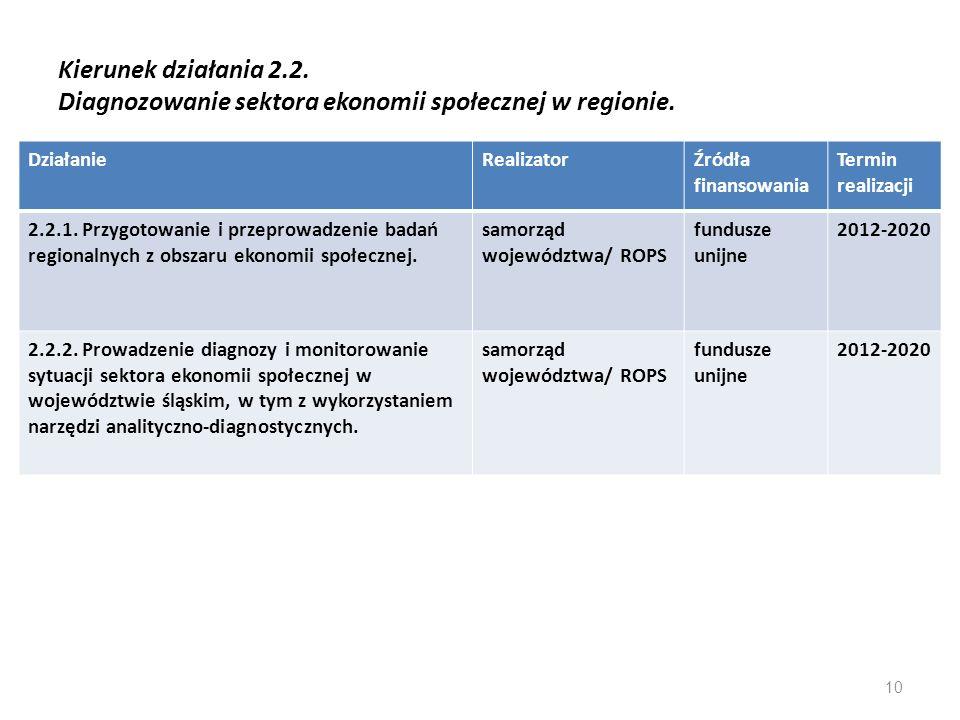 Kierunek działania 2.2. Diagnozowanie sektora ekonomii społecznej w regionie. DziałanieRealizatorŹródła finansowania Termin realizacji 2.2.1. Przygoto
