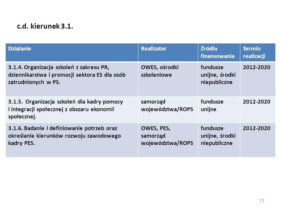 c.d. kierunek 3.1. DziałanieRealizatorŹródła finansowania Termin realizacji 3.1.4. Organizacja szkoleń z zakresu PR, dziennikarstwa i promocji sektora