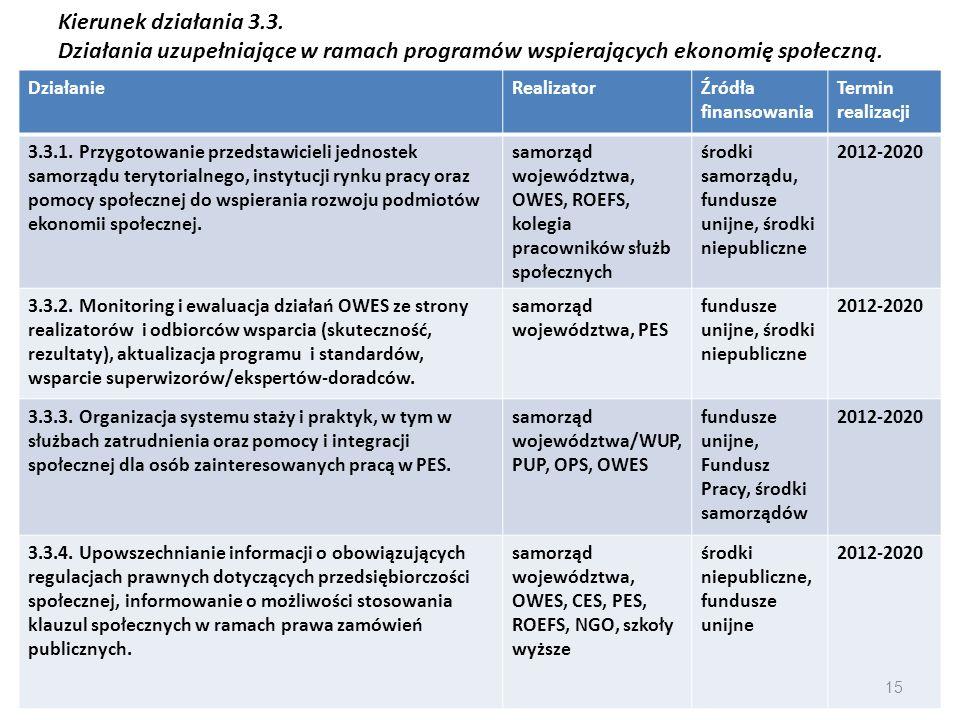 Kierunek działania 3.3. Działania uzupełniające w ramach programów wspierających ekonomię społeczną. DziałanieRealizatorŹródła finansowania Termin rea