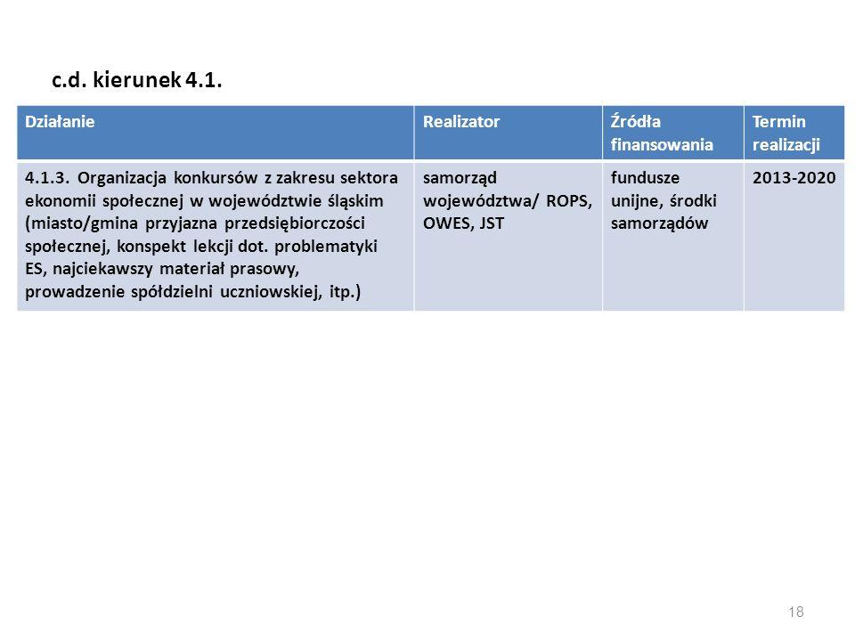 c.d. kierunek 4.1. DziałanieRealizatorŹródła finansowania Termin realizacji 4.1.3. Organizacja konkursów z zakresu sektora ekonomii społecznej w wojew