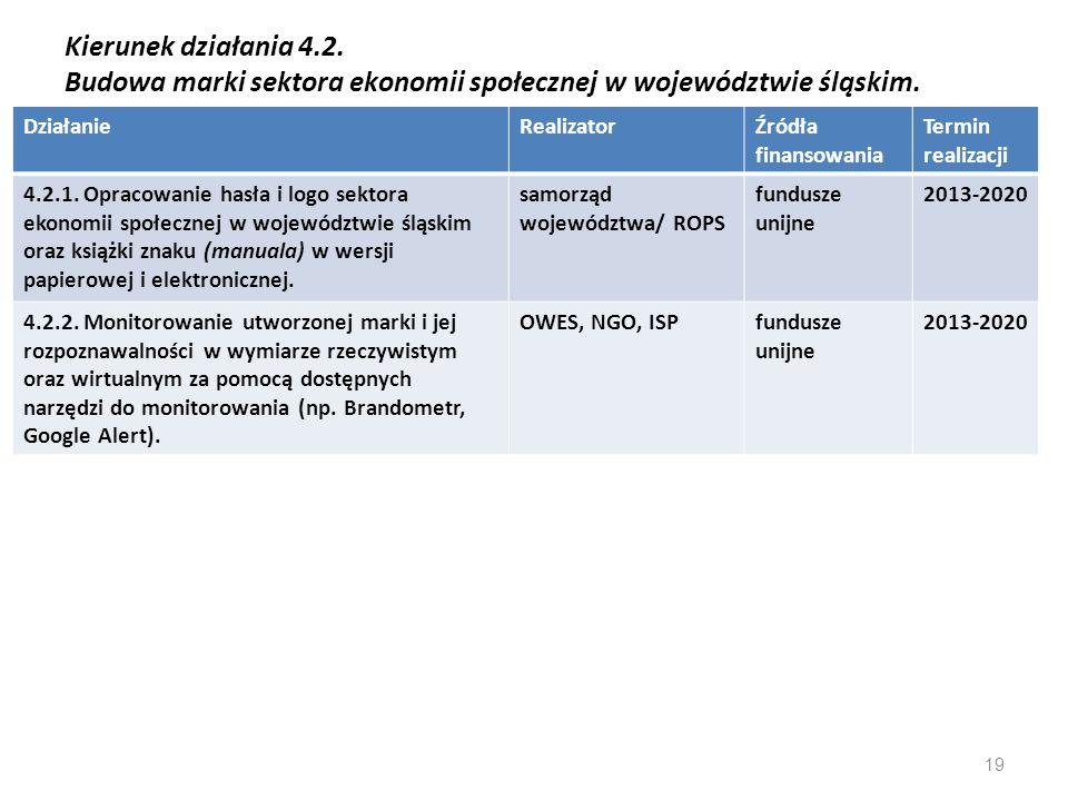 Kierunek działania 4.2. Budowa marki sektora ekonomii społecznej w województwie śląskim. DziałanieRealizatorŹródła finansowania Termin realizacji 4.2.