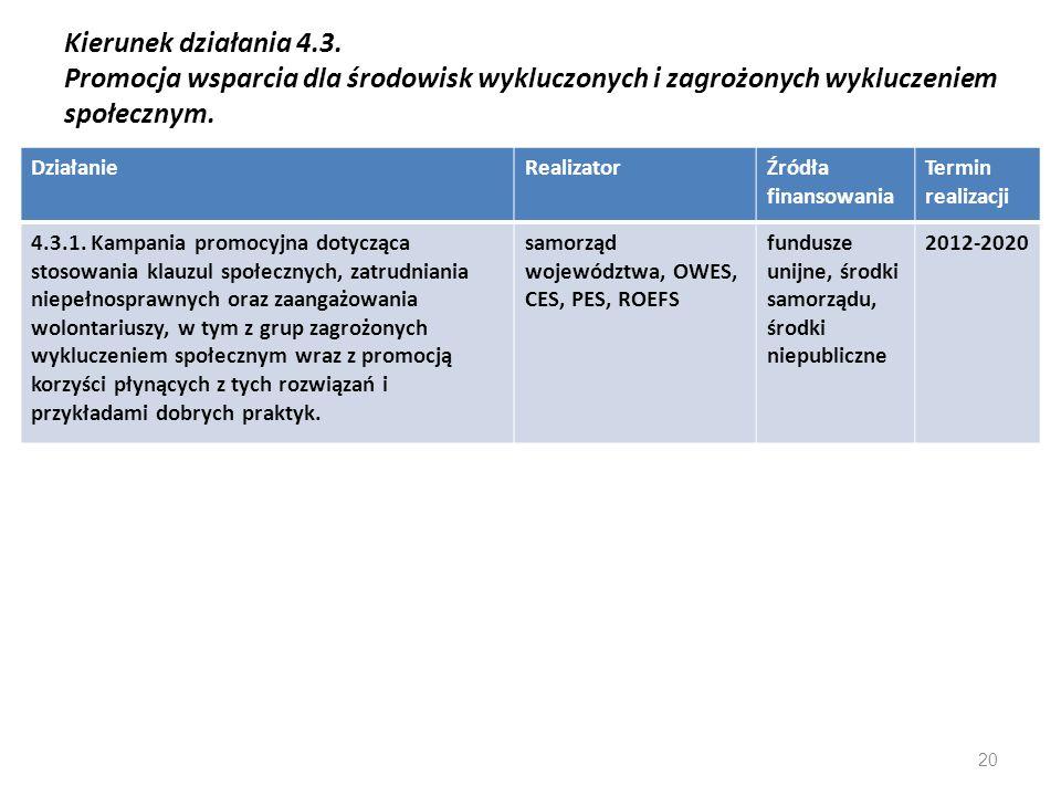 Kierunek działania 4.3. Promocja wsparcia dla środowisk wykluczonych i zagrożonych wykluczeniem społecznym. DziałanieRealizatorŹródła finansowania Ter