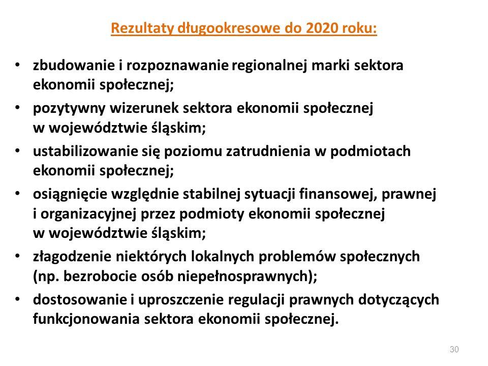 Rezultaty długookresowe do 2020 roku: zbudowanie i rozpoznawanie regionalnej marki sektora ekonomii społecznej; pozytywny wizerunek sektora ekonomii s