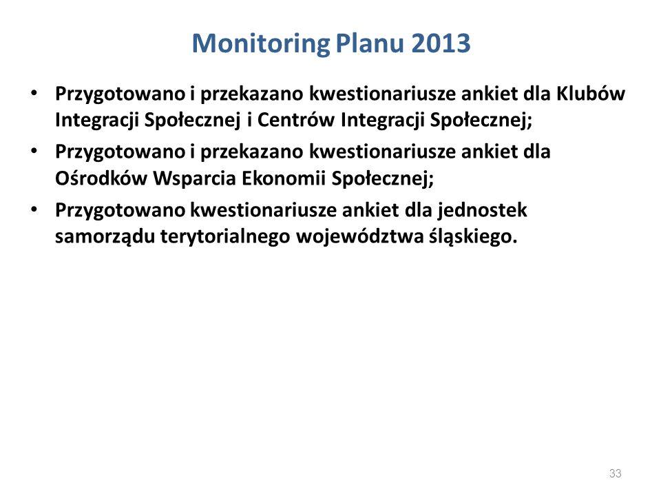 Monitoring Planu 2013 Przygotowano i przekazano kwestionariusze ankiet dla Klubów Integracji Społecznej i Centrów Integracji Społecznej; Przygotowano
