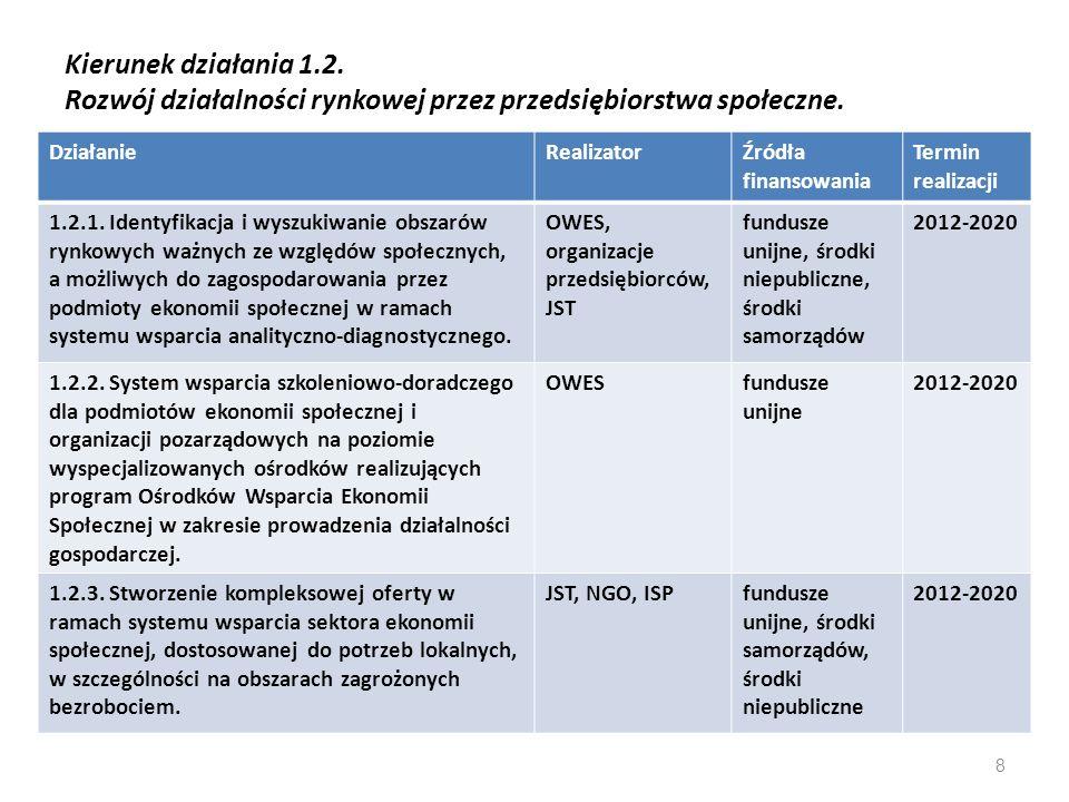 Kierunek działania 1.2. Rozwój działalności rynkowej przez przedsiębiorstwa społeczne. DziałanieRealizatorŹródła finansowania Termin realizacji 1.2.1.