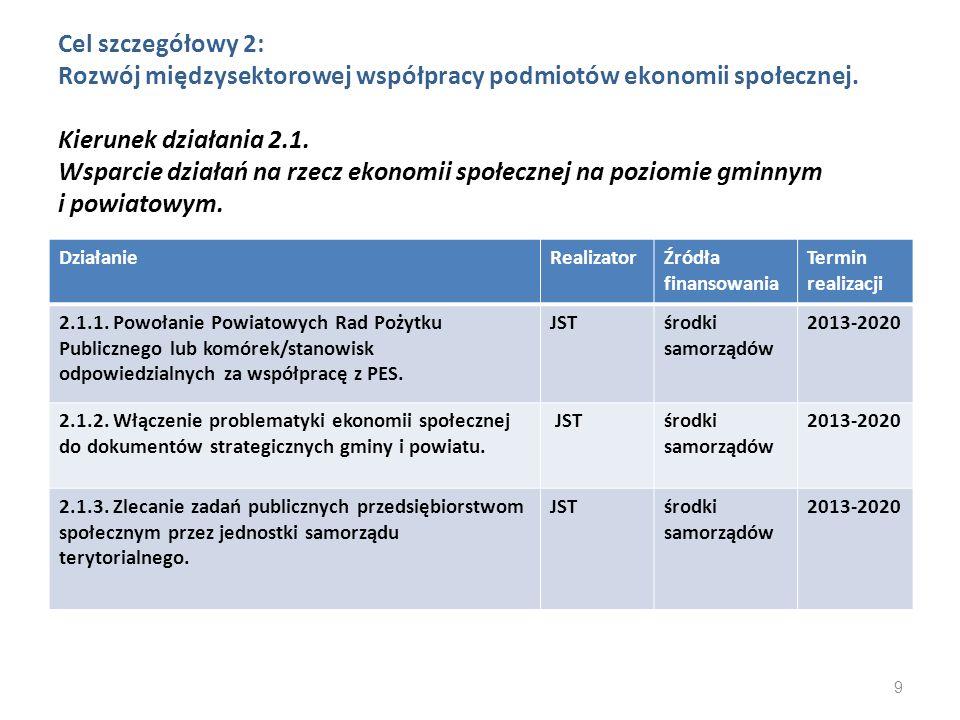 Cel szczegółowy 2: Rozwój międzysektorowej współpracy podmiotów ekonomii społecznej. Kierunek działania 2.1. Wsparcie działań na rzecz ekonomii społec