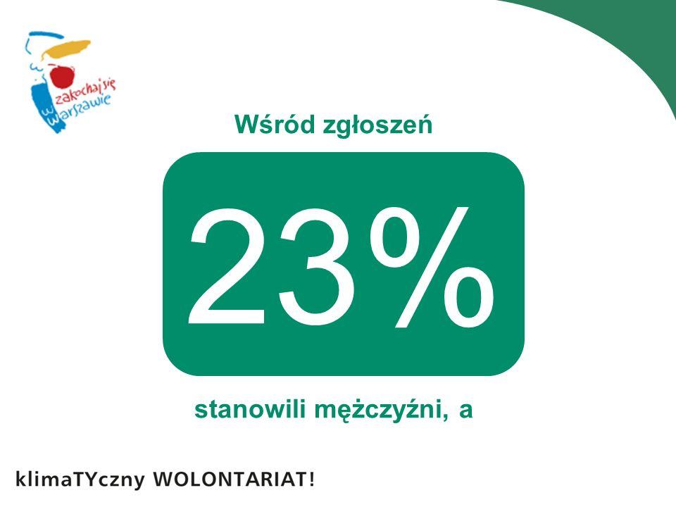 Wśród zgłoszeń stanowili mężczyźni, a 23%