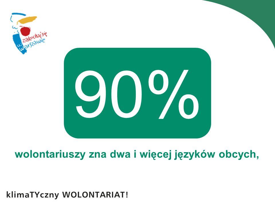 wolontariuszy zna dwa i więcej języków obcych, 90%