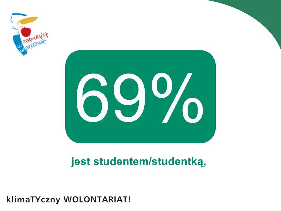 jest studentem/studentką, 69%