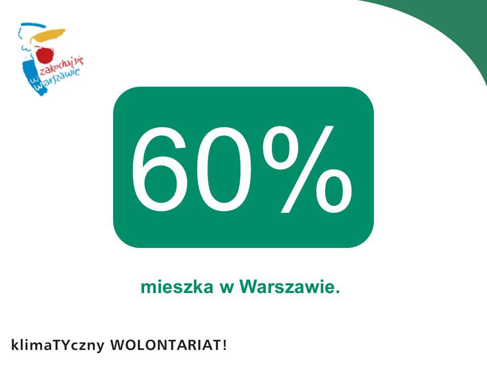 mieszka w Warszawie. 60%