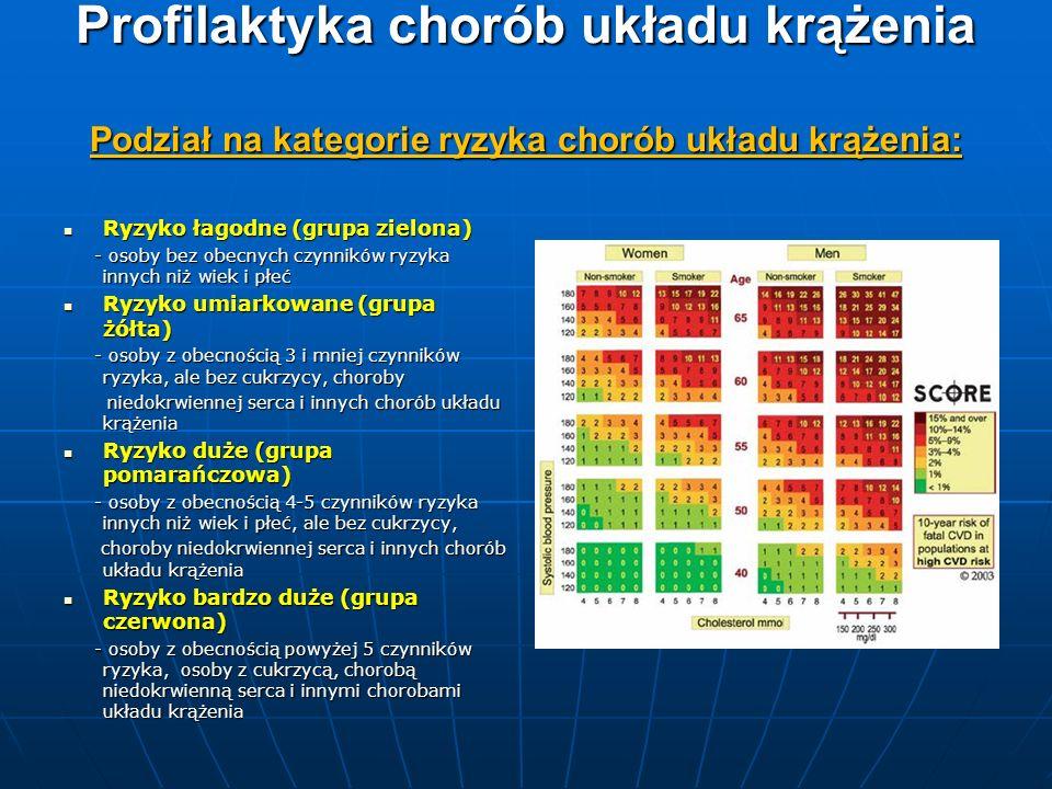 Profilaktyka chorób układu krążenia Podział na kategorie ryzyka chorób układu krążenia: Ryzyko łagodne (grupa zielona) Ryzyko łagodne (grupa zielona)