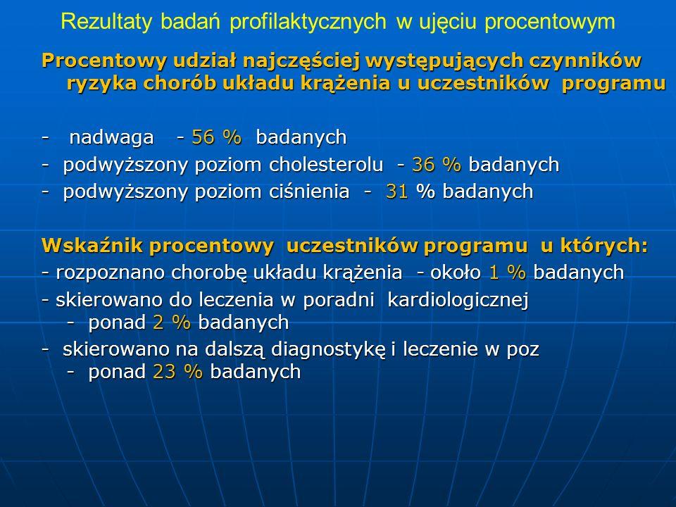 Rezultaty badań profilaktycznych w ujęciu procentowym Procentowy udział najczęściej występujących czynników ryzyka chorób układu krążenia u uczestnikó
