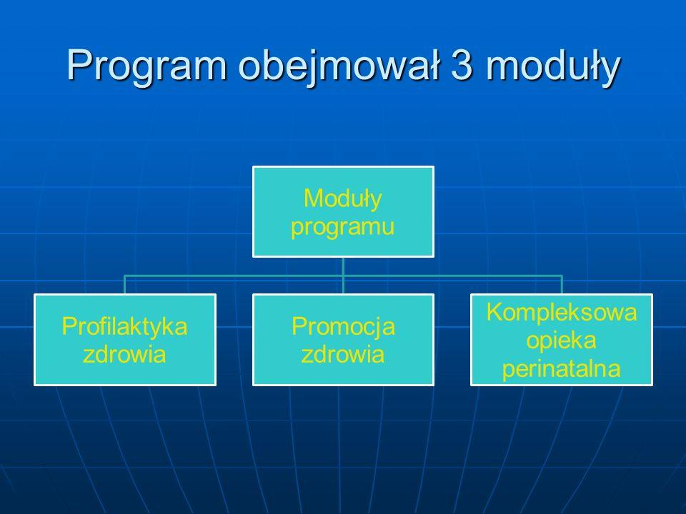 Program obejmował 3 moduły Moduły programu Profilaktyka zdrowia Promocja zdrowia Kompleksowa opieka perinatalna