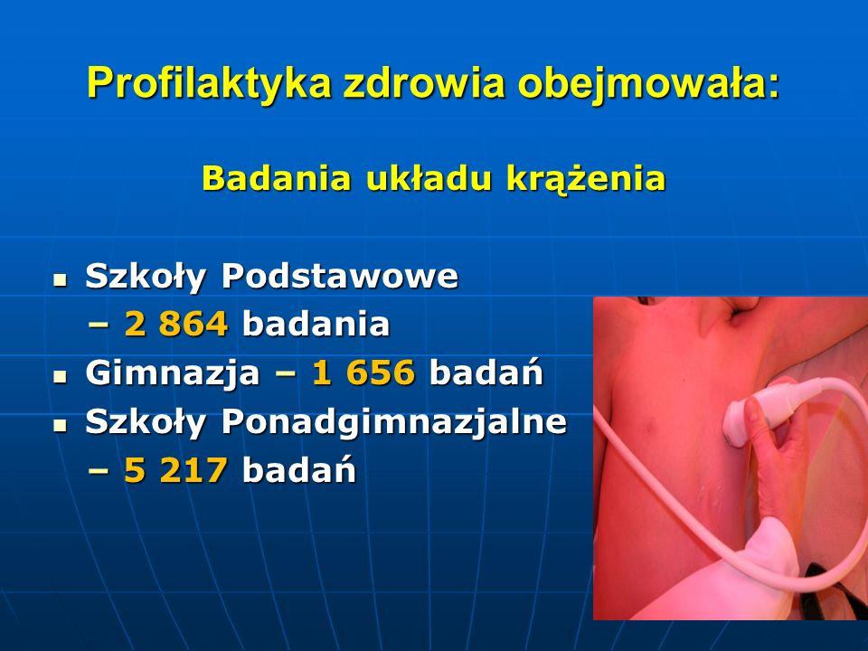 Profilaktyka zdrowia obejmowała: Badania układu krążenia Szkoły Podstawowe Szkoły Podstawowe – 2 864 badania – 2 864 badania Gimnazja – 1 656 badań Gi