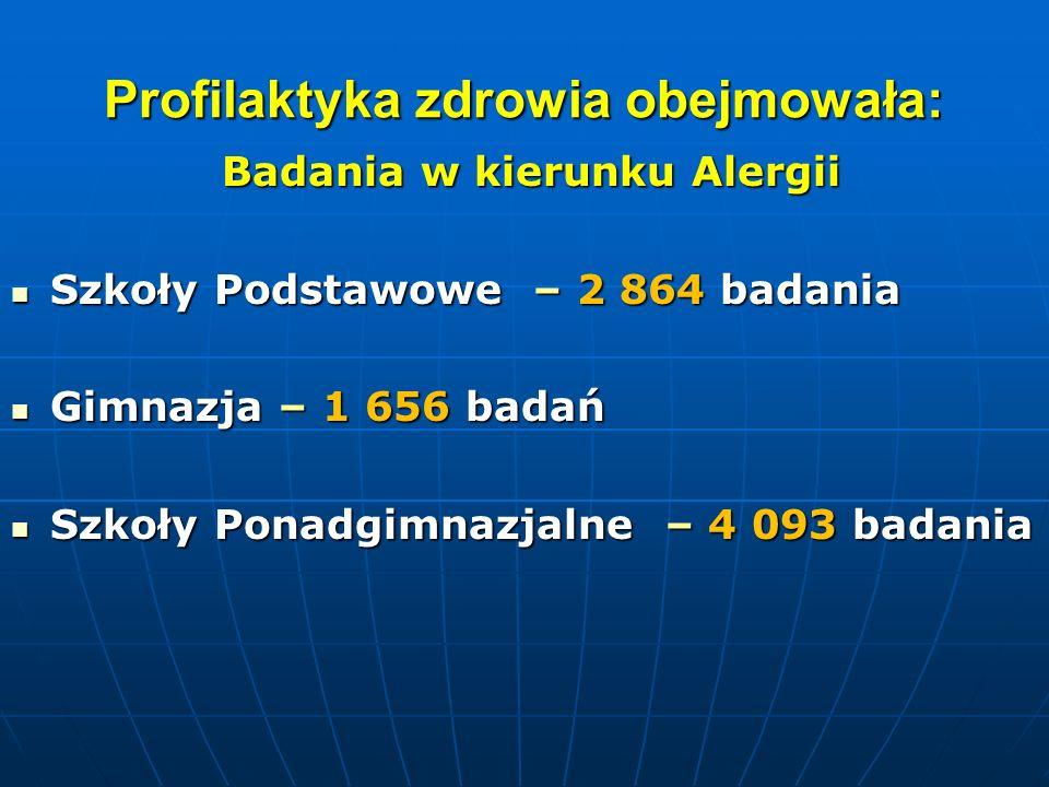 Profilaktyka zdrowia obejmowała: Badania w kierunku Alergii Badania w kierunku Alergii Szkoły Podstawowe – 2 864 badania Szkoły Podstawowe – 2 864 bad