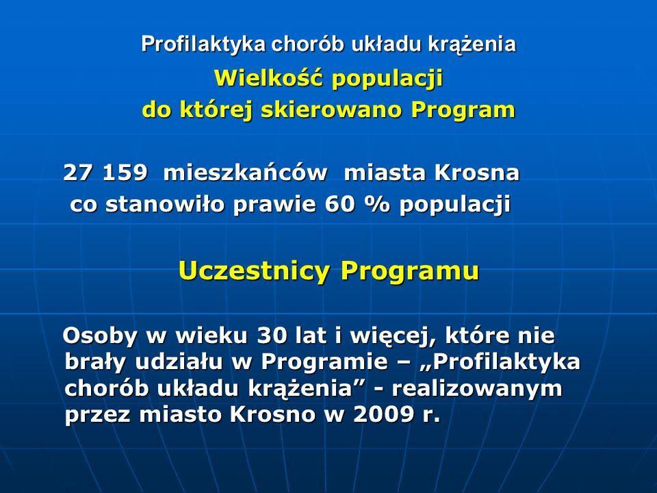 Profilaktyka chorób układu krążenia Wielkość populacji do której skierowano Program 27 159 mieszkańców miasta Krosna 27 159 mieszkańców miasta Krosna