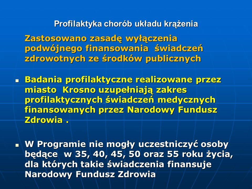 Profilaktyka chorób układu krążenia Opinia o programie Program profilaktyki i promocji zdrowia dla miasta Krosna na 2010 rok uzyskał pozytywną opinię AGENCJI OCENY TECHNOLOGII MEDYCZNYCH