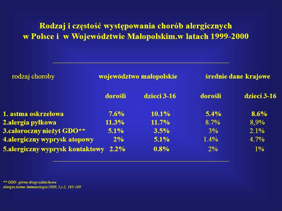 Rodzaj i częstość występowania chorób alergicznych w Polsce i w Województwie Małopolskim.w latach 1999-2000 __________________________________________