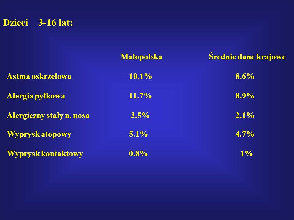 Dzieci 3-16 lat: Małopolska Średnie dane krajowe Astma oskrzelowa 10.1% 8.6% Alergia pyłkowa 11.7% 8.9% Alergiczny stały n. nosa 3.5% 2.1% Wyprysk ato