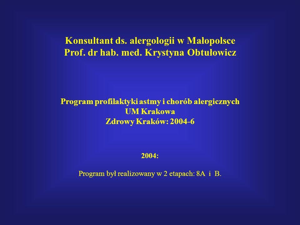 Konsultant ds. alergologii w Małopolsce Prof. dr hab. med. Krystyna Obtułowicz Program profilaktyki astmy i chorób alergicznych UM Krakowa Zdrowy Krak