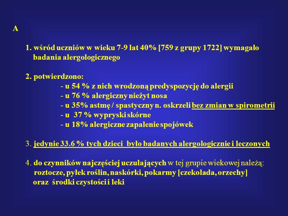 A 1. wśród uczniów w wieku 7-9 lat 40% [759 z grupy 1722] wymagało badania alergologicznego 2. potwierdzono: - u 54 % z nich wrodzoną predyspozycję do