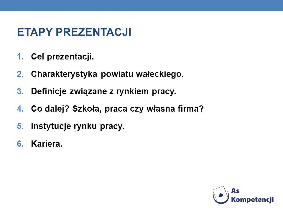 ETAPY PREZENTACJI 1.Cel prezentacji. 2.Charakterystyka powiatu wałeckiego. 3.Definicje związane z rynkiem pracy. 4.Co dalej? Szkoła, praca czy własna