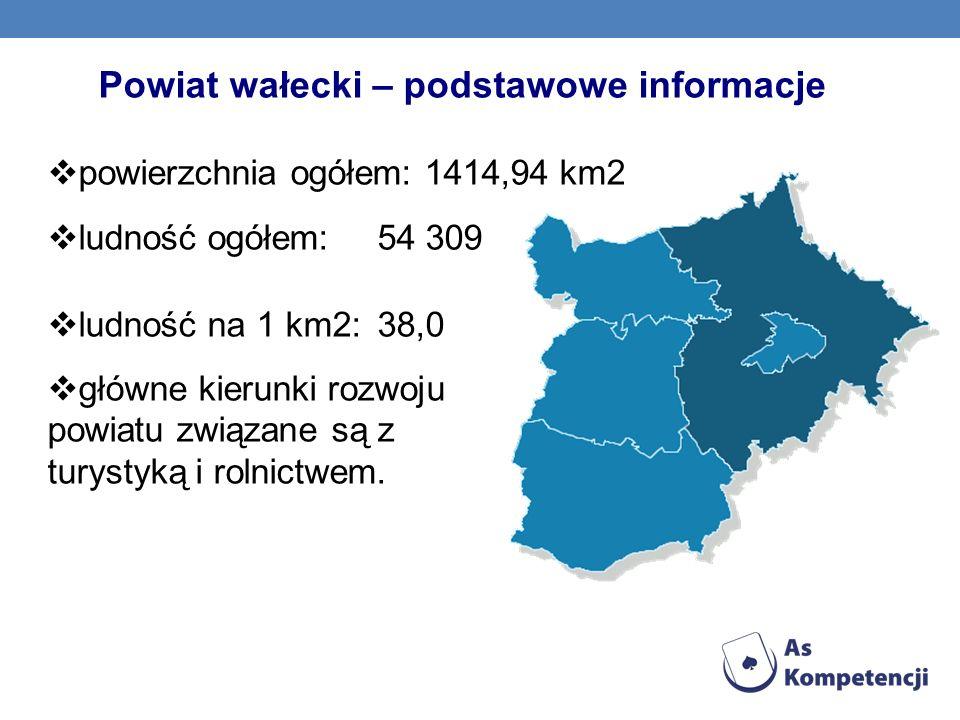 Powiat wałecki – podstawowe informacje powierzchnia ogółem: 1414,94 km2 ludność ogółem: 54 309 ludność na 1 km2: 38,0 główne kierunki rozwoju powiatu
