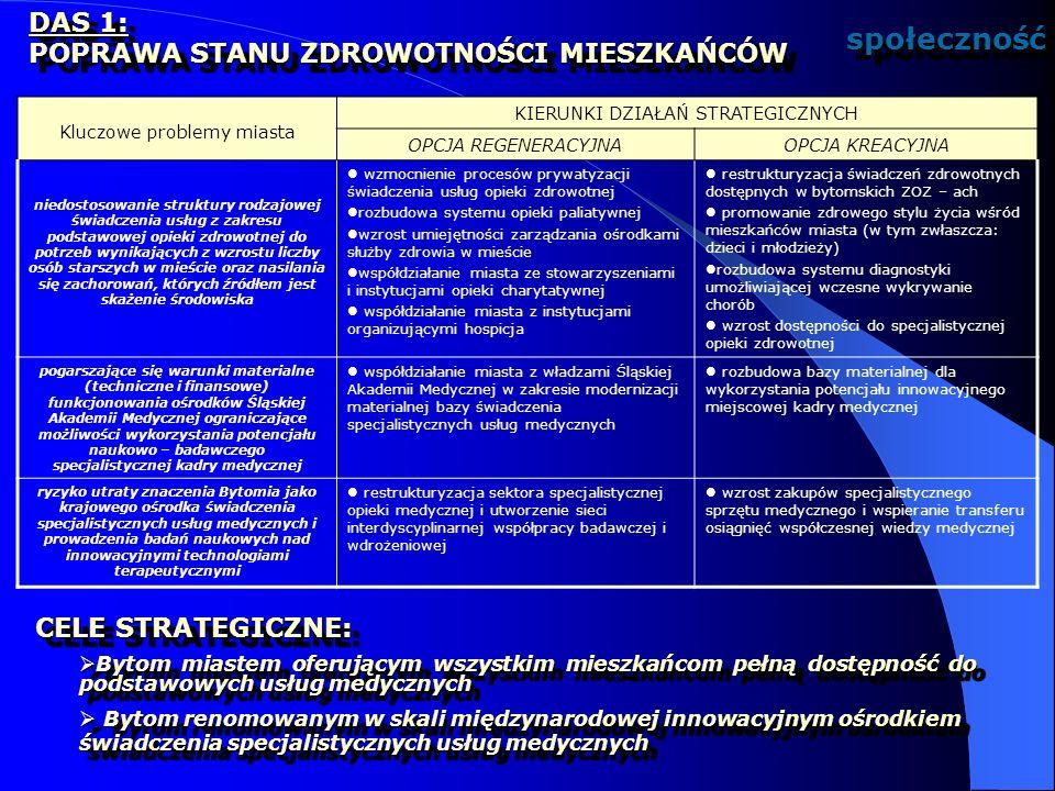URZĄD MIEJSKI W BYTOMIU Wydział Strategii i Rozwoju Miasta ul.