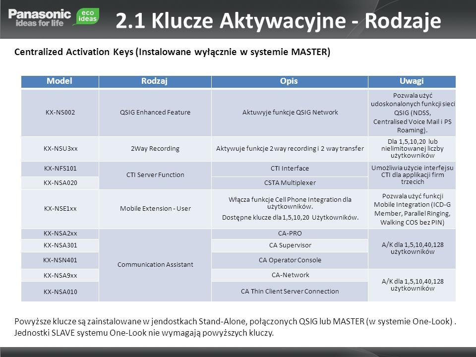 ModelRodzajOpisUwagi KX-NS002QSIG Enhanced FeatureAktuwyje funkcje QSIG Network Pozwala użyć udoskonalonych funkcji sieci QSIG (NDSS, Centralised Voic