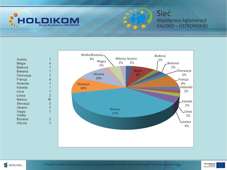 Projekt współfinansowany przez Unię Europejską w ramach Europejskiego Funduszu Społecznego Austria1 Belgia4 Białoruś1 Bretania1 Chorwacja1 Francja4 Ho
