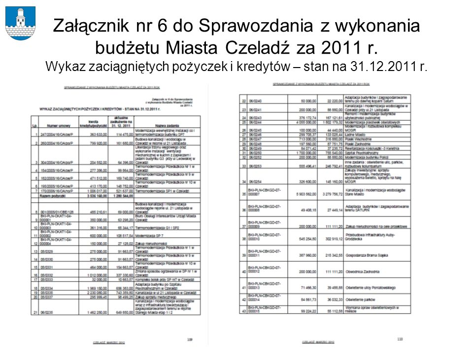 Załącznik nr 6 do Sprawozdania z wykonania budżetu Miasta Czeladź za 2011 r. Wykaz zaciągniętych pożyczek i kredytów – stan na 31.12.2011 r.