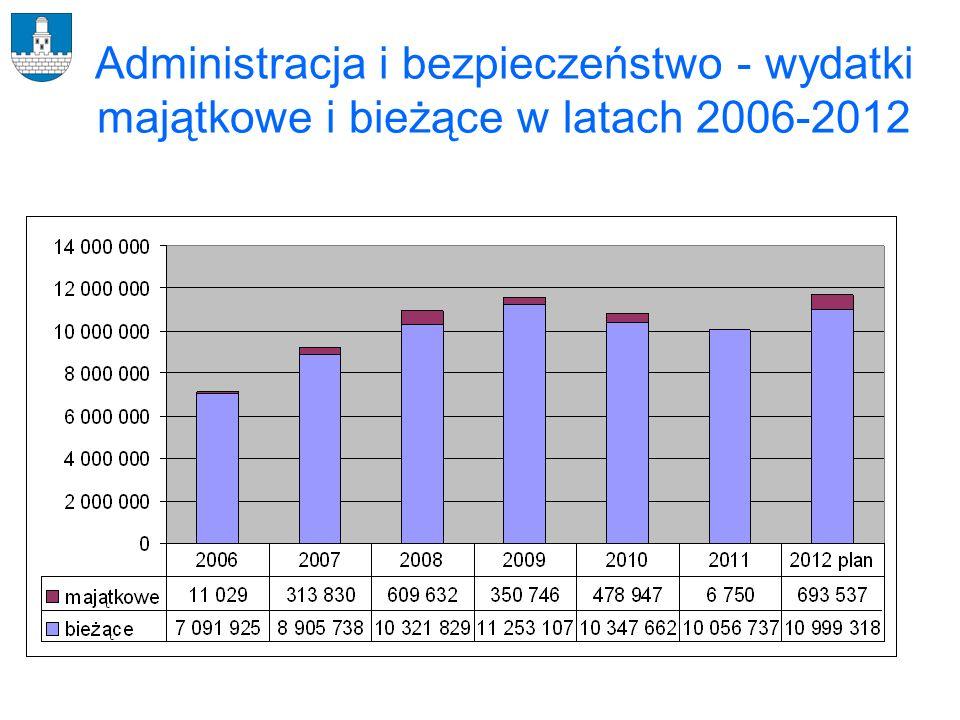 Wynagrodzenia w latach 2006-2012