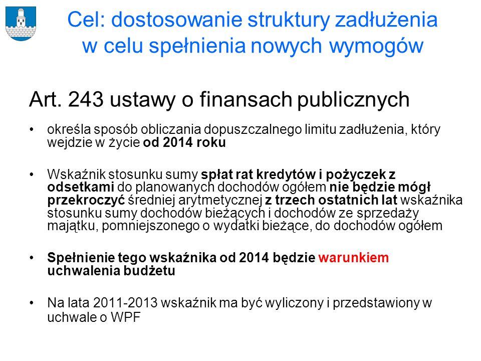 Indywidualny wskaźnik zadłużenia z art.243 ustawy o finansach publicznych 2011 r.