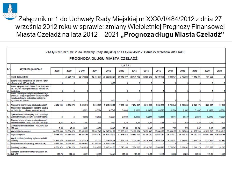 Plan budżetu na 2013 r.