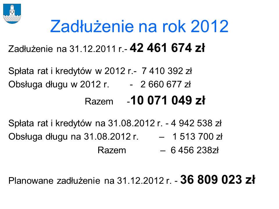 Zadłużenie w latach 2006-2012