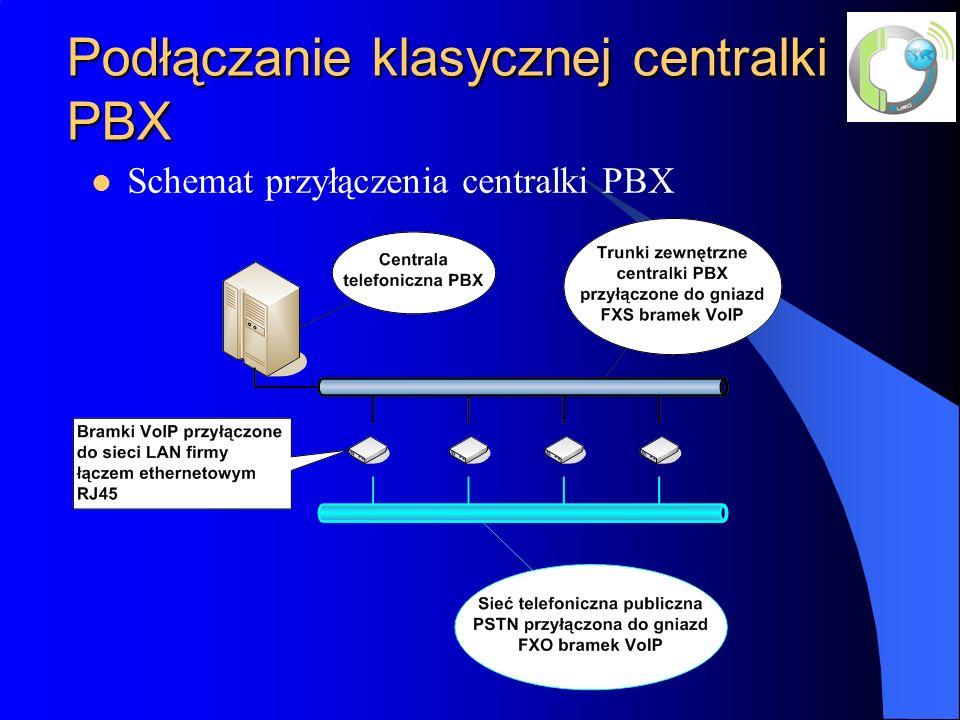Sprzętowa centrala VoIP-PBX Linksys SPA-9000 – centralka sprzętowa pracująca w trybie VoIP.