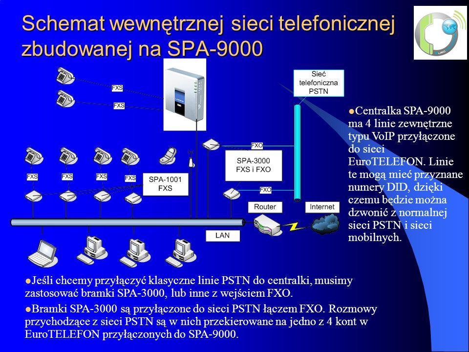 Schemat wewnętrznej sieci telefonicznej zbudowanej na SPA-9000 Jeśli chcemy przyłączyć klasyczne linie PSTN do centralki, musimy zastosować bramki SPA-3000, lub inne z wejściem FXO.
