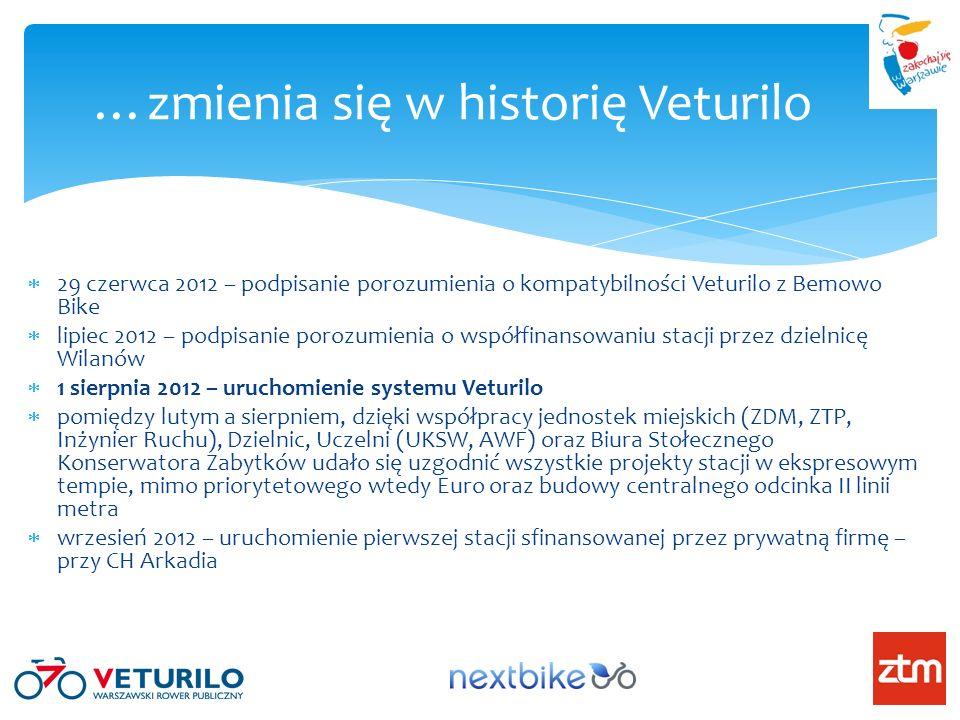 …zmienia się w historię Veturilo 29 czerwca 2012 – podpisanie porozumienia o kompatybilności Veturilo z Bemowo Bike lipiec 2012 – podpisanie porozumienia o współfinansowaniu stacji przez dzielnicę Wilanów 1 sierpnia 2012 – uruchomienie systemu Veturilo pomiędzy lutym a sierpniem, dzięki współpracy jednostek miejskich (ZDM, ZTP, Inżynier Ruchu), Dzielnic, Uczelni (UKSW, AWF) oraz Biura Stołecznego Konserwatora Zabytków udało się uzgodnić wszystkie projekty stacji w ekspresowym tempie, mimo priorytetowego wtedy Euro oraz budowy centralnego odcinka II linii metra wrzesień 2012 – uruchomienie pierwszej stacji sfinansowanej przez prywatną firmę – przy CH Arkadia