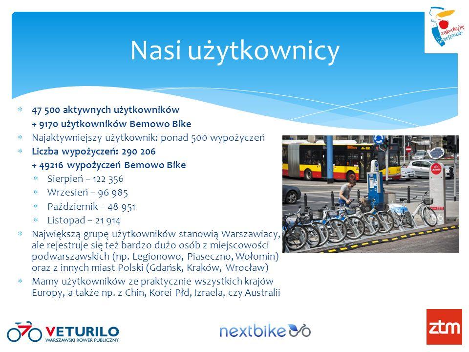 47 500 aktywnych użytkowników + 9170 użytkowników Bemowo Bike Najaktywniejszy użytkownik: ponad 500 wypożyczeń Liczba wypożyczeń: 290 206 + 49216 wypożyczeń Bemowo Bike Sierpień – 122 356 Wrzesień – 96 985 Październik – 48 951 Listopad – 21 914 Największą grupę użytkowników stanowią Warszawiacy, ale rejestruje się też bardzo dużo osób z miejscowości podwarszawskich (np.